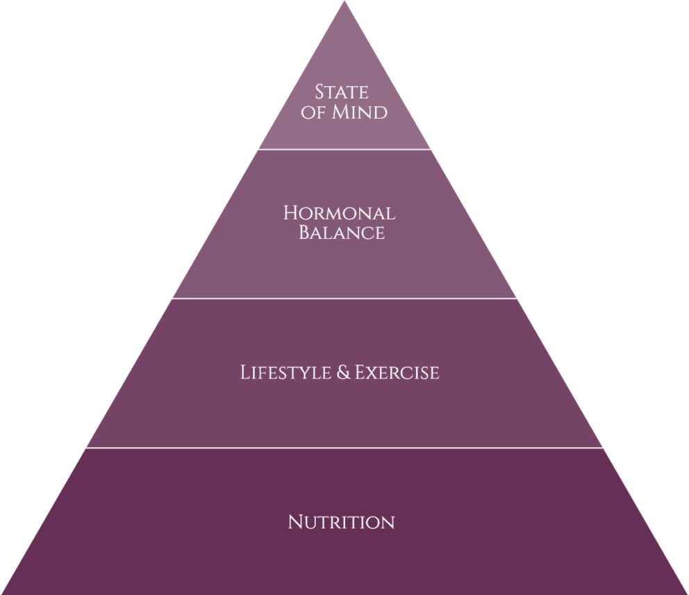 The weight loss pyramid with diet and lifestyle at the foundation
